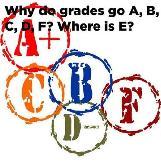 Why Do Grades Go A, B, C, D, F? Where is E?