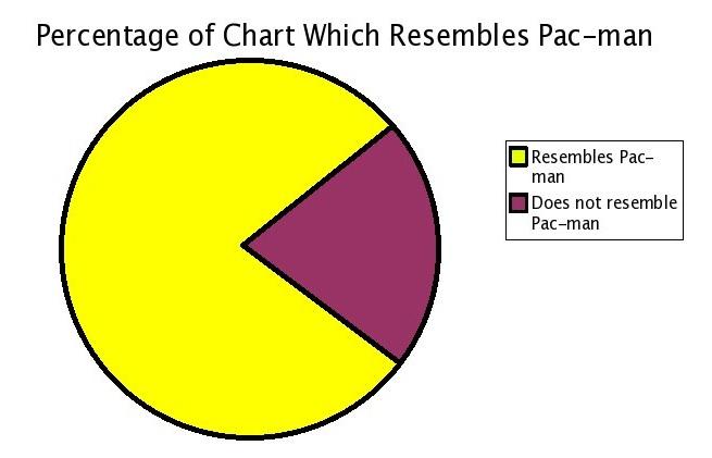 pacman pie chart pac man pie chart memes grade calculator